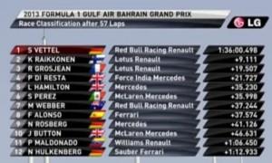 Результаты Гран-при Бахрейн 2013