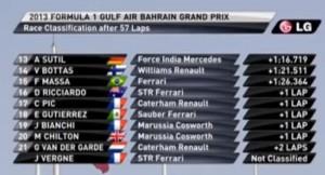 Результаты Гран-при Бахрейн 2013 часть 2