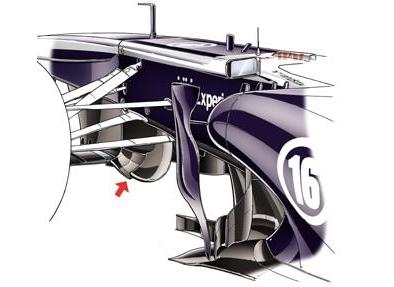 Обновления в болиде FW35 команды Уильямс - поворотные лопасти