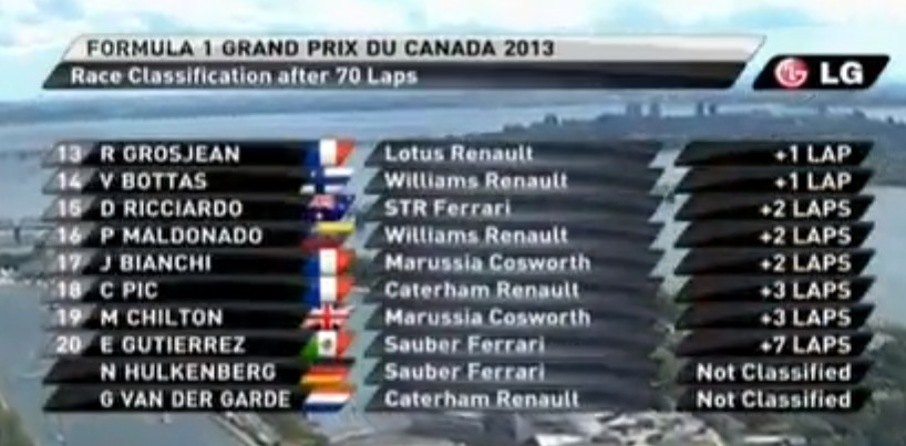 Таблица финиша после Гран-при Канады. Ч.2