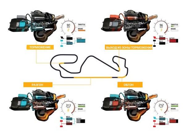 Прохождение круга и работа двигателя на протяжении всей дистанции