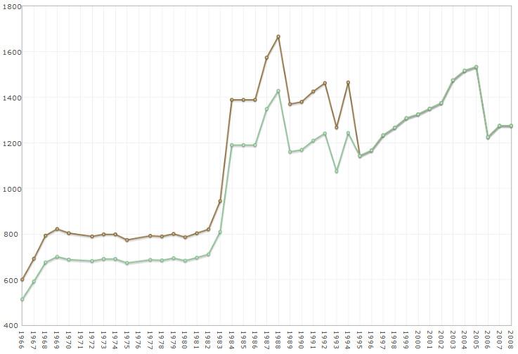 График соотношения мощности с весом автомобиля с 1966 п о2008 годы