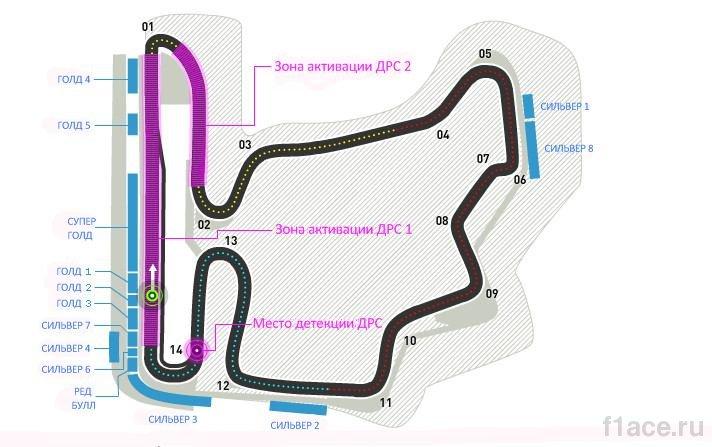 Схема трассы Хунгароринг, Гран - при Венгрии