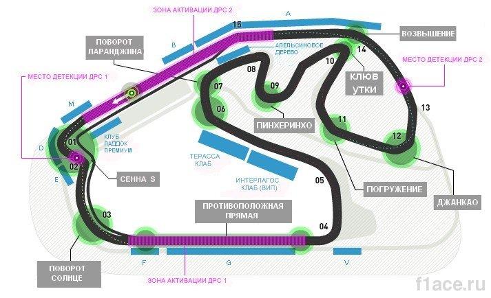 Схема трассы Интерлагос, Гран-при Бразилии