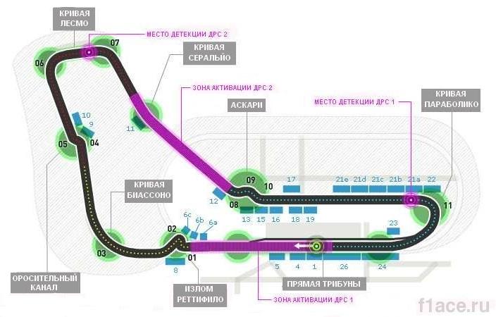 Схема трассы Монца, Гран-при Италии