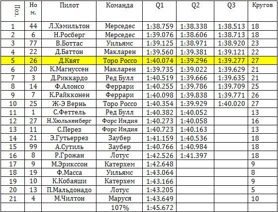 Итоговые результаты квалификации гран-при России 2014
