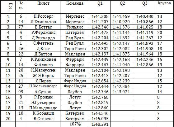 Результаты квалификации гран-при Абу-Даби 2014