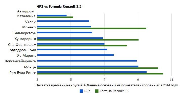 GP2 vs Формула Рено 3.5
