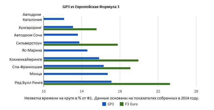 GP3 vs Европейской Формулы 3