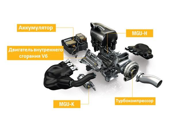 Технические характеристики двигателя Рено Ф1 2015