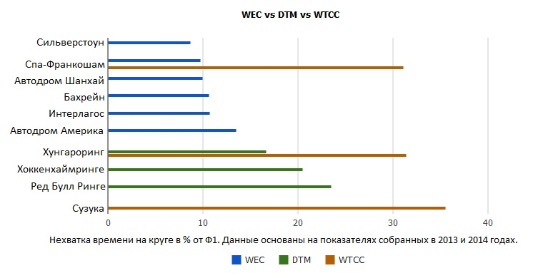 WEC vs DTM vs WTCC