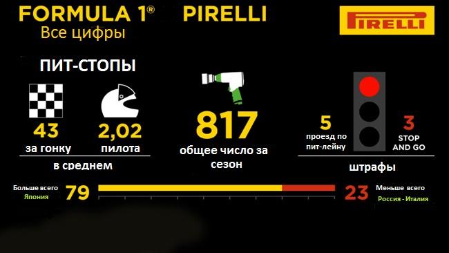 Статистика Пирелли за 2014 год