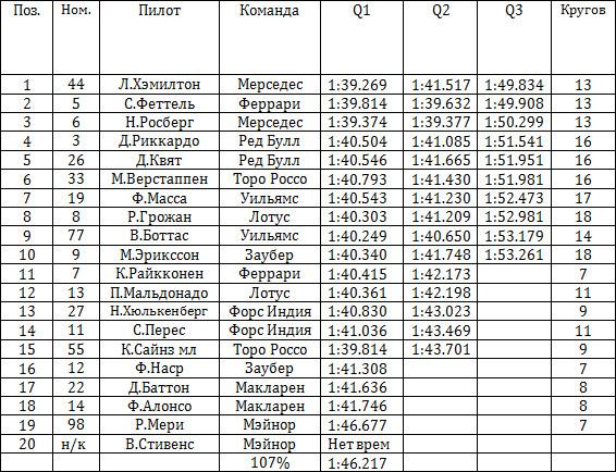 Результаты квалификации гран-при Малайзии 2015
