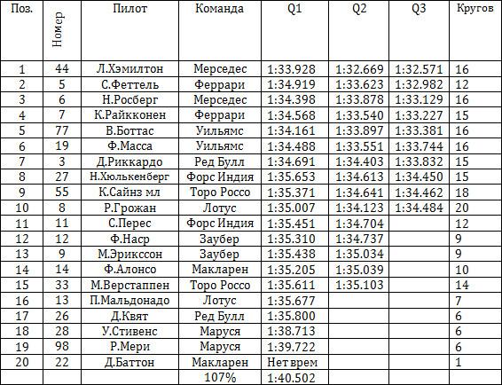 Результаты квалификации гран-при Бахрейна
