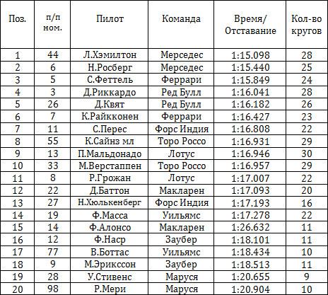 Результаты квалификации гран-при Монако 2015