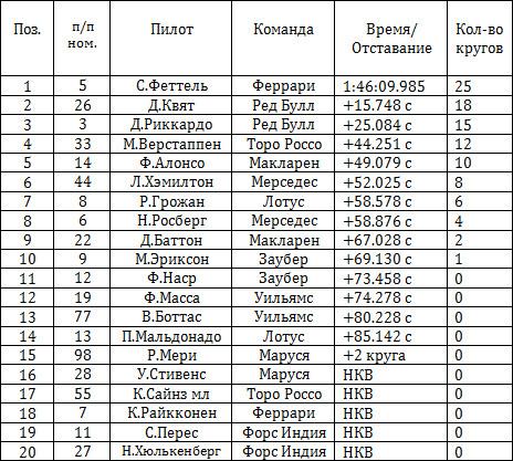 Результаты гонки на гран-при Венгрии 2015