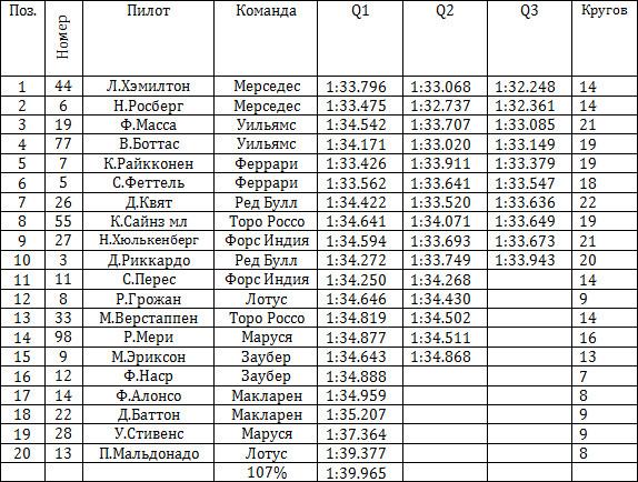 Результаты квалификации гран-при Великобритании 2015