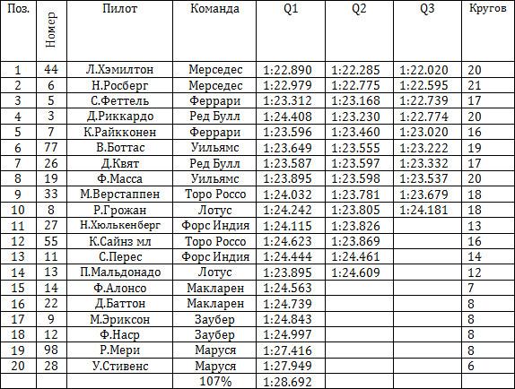 Результаты квалификации гран-при Венгрии 2015