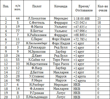 Результаты гонки на гран-при Италии 2015