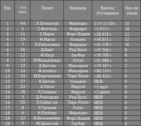 Результаты гран-при России 2015, Сочи