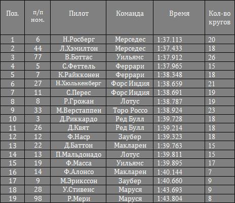 Результаты квалификации гран-при России 2015