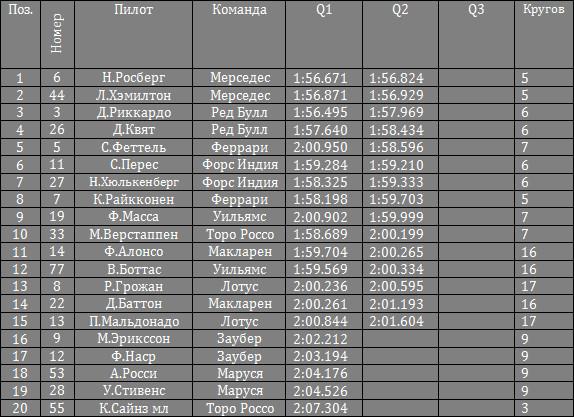 Результаты квалификации гран-при США 2015