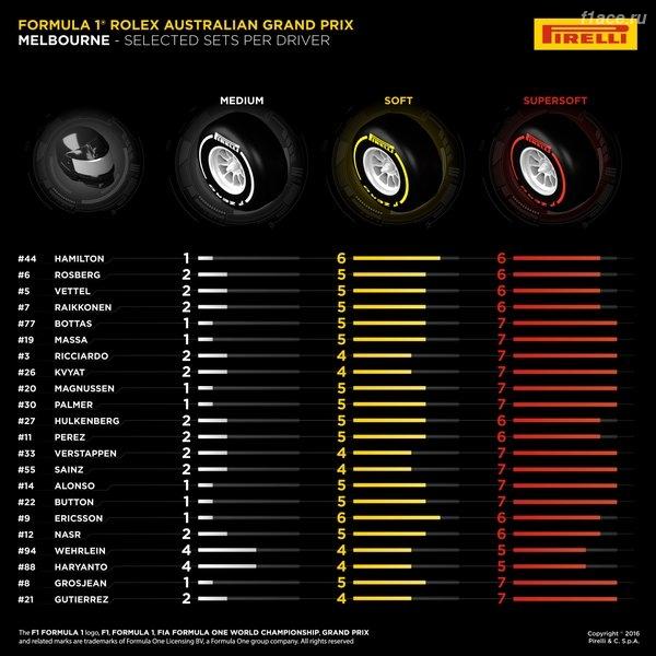 Новое в правилах 2016 относительно шин Пирелли.
