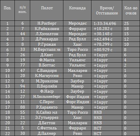 Результаты гонки на гран-при Бахрейна 2016