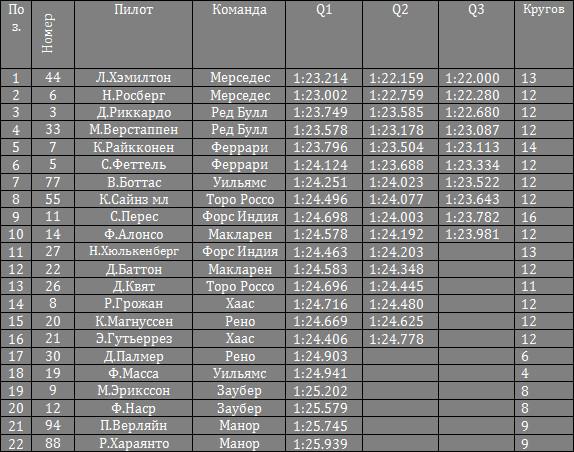 Результаты квалификации гран-при Испании 2016