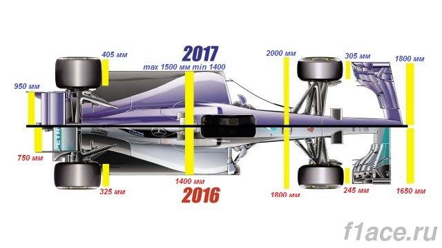 tehnicheskij-reglament-otlichiya-bolida-2016-goda-ot-bolida-2017-goda-vid-sverhu